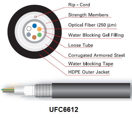 LINK F.O OUTDOOR ARMORED  12 CORE