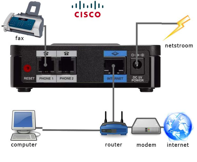 Ether  Baset as well Vtec Air Flow Converterii Wiring Diagram By Model Apexi Usa furthermore Typical Installation furthermore Voip Phone System Diagram moreover Layout. on ip pbx wiring diagram
