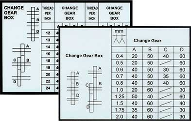 Label-C3-55-Gear-Change-Both