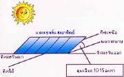 การเลือกสถานที่ติดตั้งและทิศทางตำแหน่งของแผงเซลล์แสงอาทิตย์