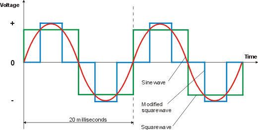 ลักษณะรูปคลื่น ระหว่าง Modified Sine Wave กับ Pure Sine Wave