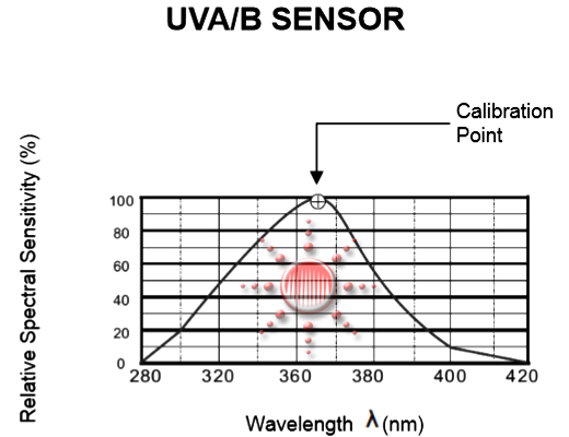 UV Light Meter UVA/B