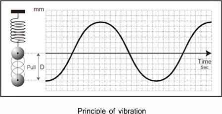 การเคลื่อนที่ดังกล่าวจะทำให้เกิด Waveform (