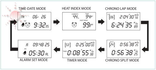 Stopwatch with 6 modes: Time/Date, Heat Index, Chrono Lap, Alarm,  Timer, and Chrono Split Mode