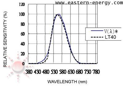 T40: LED Light Meter
