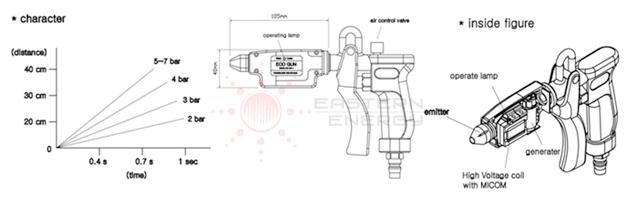 Powerless ECO GUN ปืนเป่าลมไอออนไนเซอร์ แอกัน Ionizer Air Gun