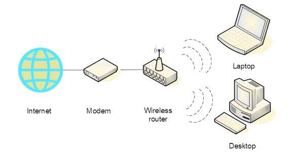 การเชื่อมต่อไวเลส windowsxp