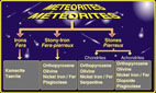 Systematic Classification of Meteorites