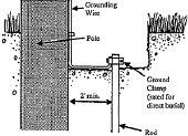 การติดตั้งสายดิน(Grounding System) โดย อ.วิริยะ